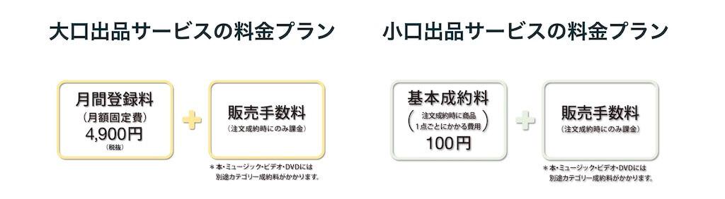 Amazonセラーの手数料