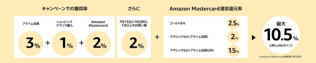 ポイントアップキャンペーン Amazon
